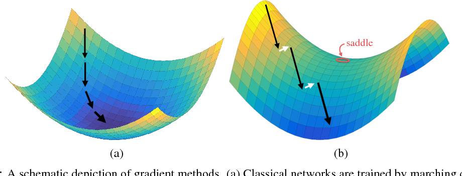 Figure 1 for Stabilizing Adversarial Nets With Prediction Methods