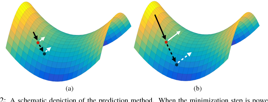 Figure 3 for Stabilizing Adversarial Nets With Prediction Methods