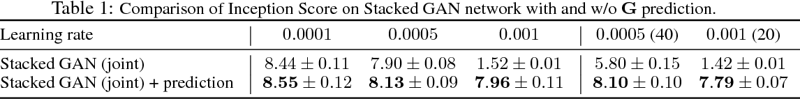 Figure 2 for Stabilizing Adversarial Nets With Prediction Methods