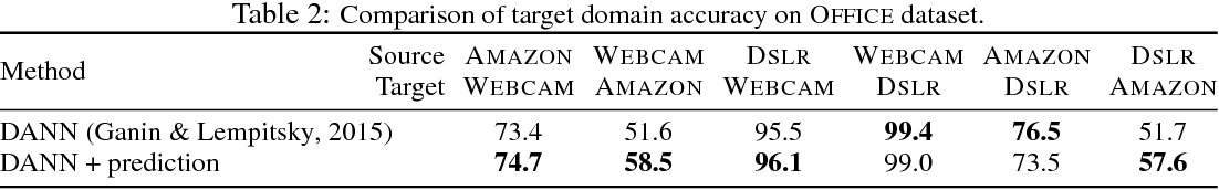 Figure 4 for Stabilizing Adversarial Nets With Prediction Methods