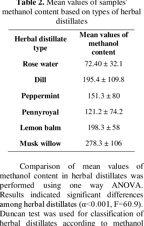 PDF] Determination of Methanol Content in Herbal Distillates