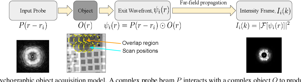 Figure 1 for Improving Acquisition Speed of X-Ray Ptychography through Spatial Undersampling and Regularization