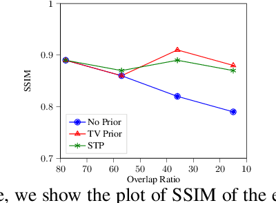 Figure 4 for Improving Acquisition Speed of X-Ray Ptychography through Spatial Undersampling and Regularization