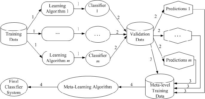 Figure 2 for Interpretable Deep Convolutional Neural Networks via Meta-learning