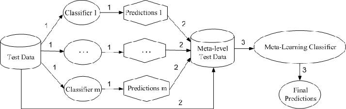 Figure 3 for Interpretable Deep Convolutional Neural Networks via Meta-learning