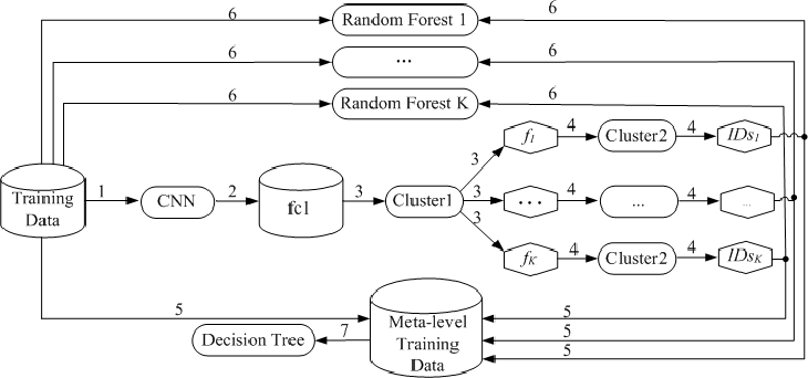 Figure 4 for Interpretable Deep Convolutional Neural Networks via Meta-learning