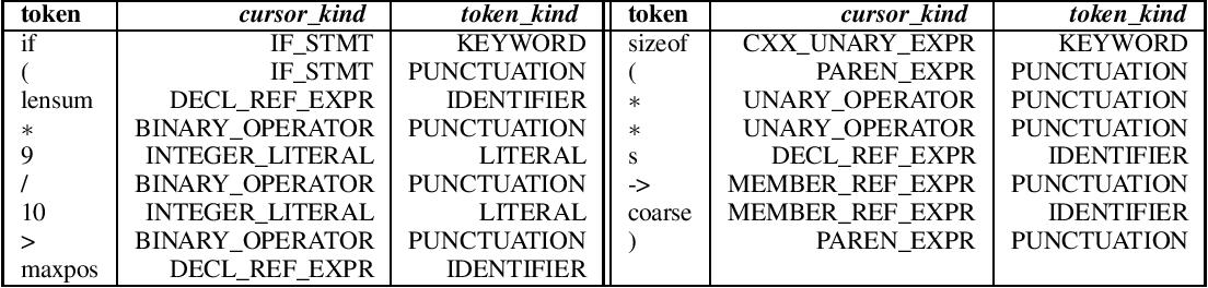 Figure 2 for Exploring Software Naturalness through Neural Language Models