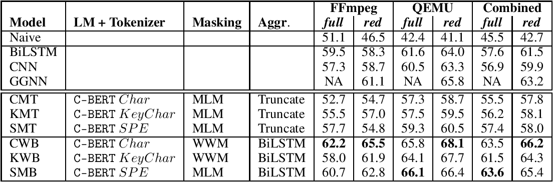 Figure 4 for Exploring Software Naturalness through Neural Language Models