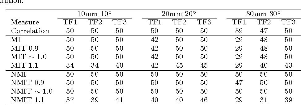Figure 2 for Validation of Tsallis Entropy In Inter-Modality Neuroimage Registration