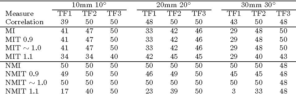 Figure 4 for Validation of Tsallis Entropy In Inter-Modality Neuroimage Registration