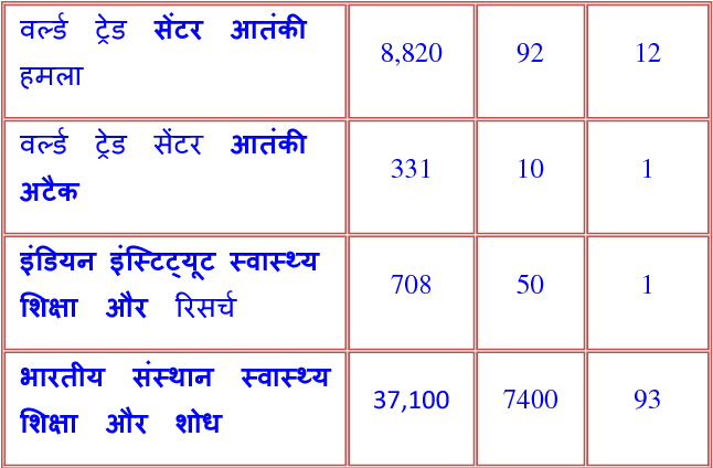 PDF] Post Translation Query Expansion using Hindi WordNet for
