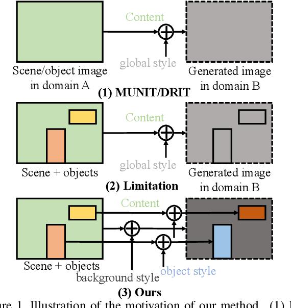 Figure 1 for Towards Instance-level Image-to-Image Translation