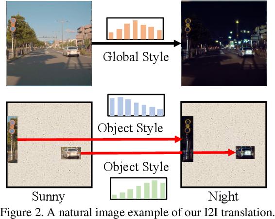 Figure 3 for Towards Instance-level Image-to-Image Translation