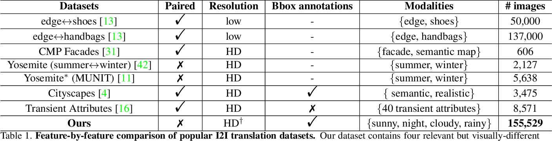 Figure 2 for Towards Instance-level Image-to-Image Translation