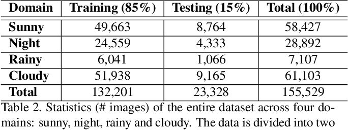 Figure 4 for Towards Instance-level Image-to-Image Translation