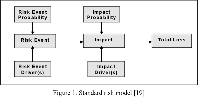 The current challenges and status of risk management in enterprise