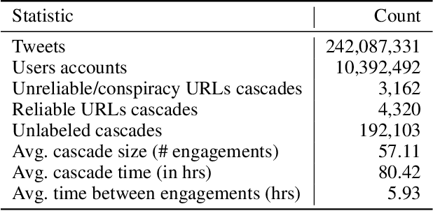 Figure 1 for Characterizing Online Engagement with Disinformation and Conspiracies in the 2020 U.S. Presidential Election
