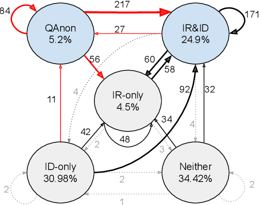 Figure 4 for Characterizing Online Engagement with Disinformation and Conspiracies in the 2020 U.S. Presidential Election