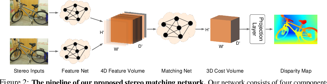 Figure 3 for Hierarchical Neural Architecture Search for Deep Stereo Matching