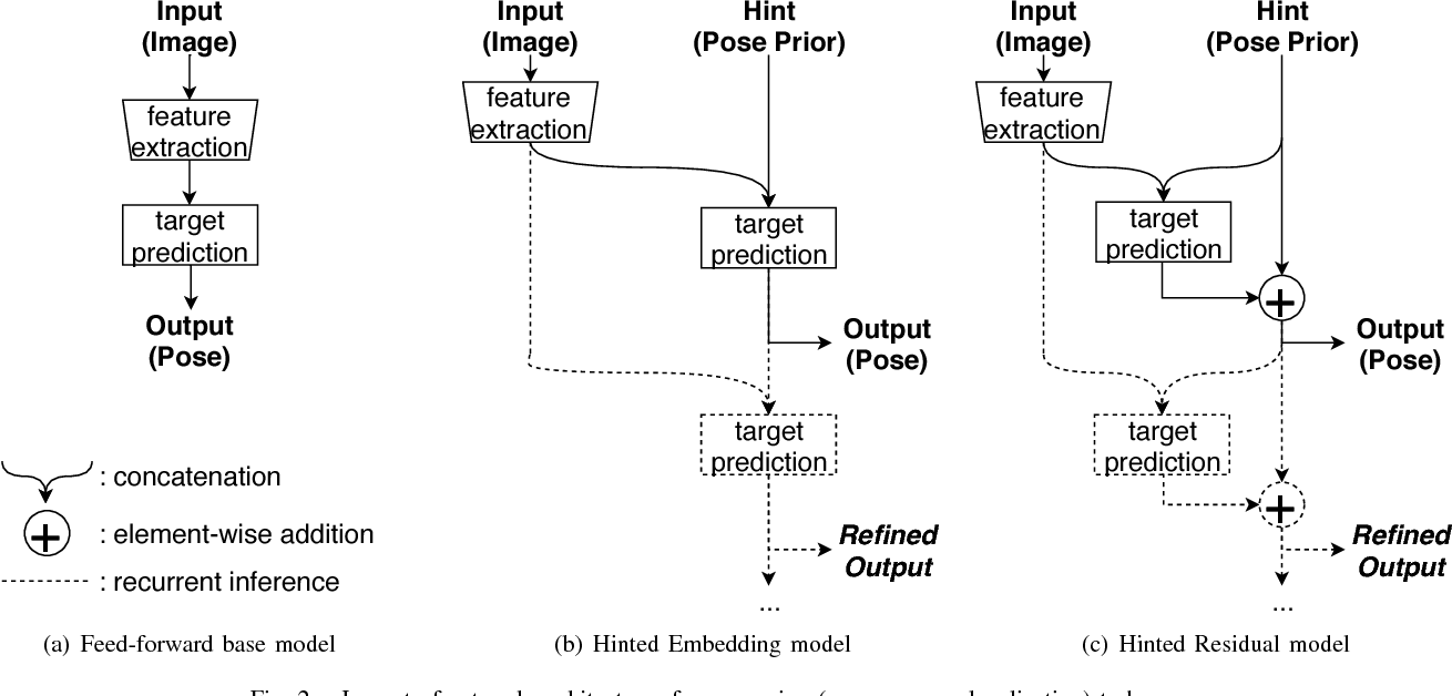 Figure 2 for Hinted Networks