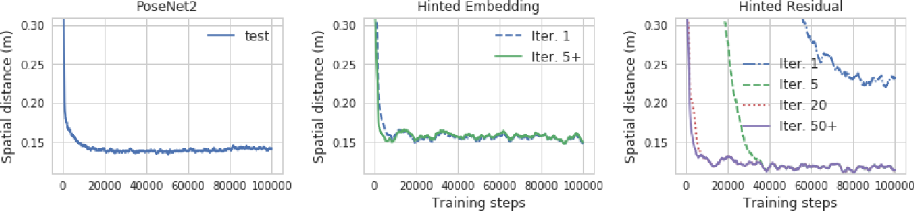 Figure 3 for Hinted Networks