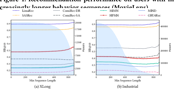 Figure 4 for Rethinking Lifelong Sequential Recommendation with Incremental Multi-Interest Attention
