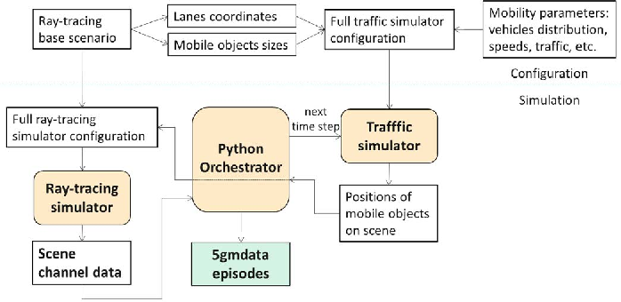 Figure 3 for 5G MIMO Data for Machine Learning: Application to Beam-Selection using Deep Learning