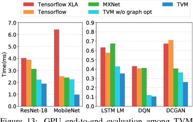Figure 13 from TVM: End-to-End Optimization Stack for Deep Learning