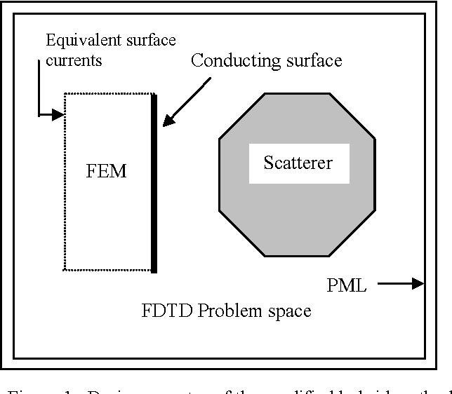 Simulation of radiation performance for mobile antennas using a
