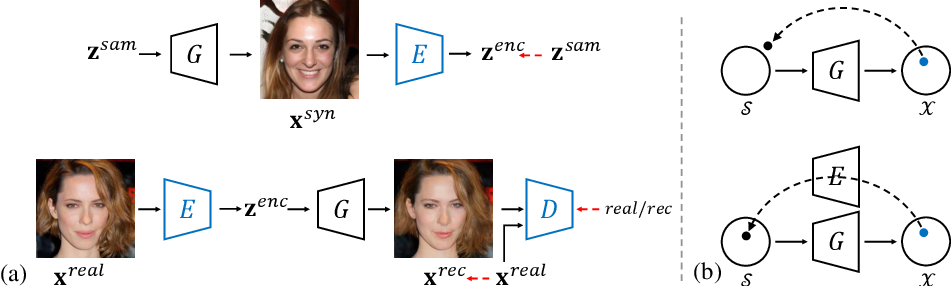 Figure 3 for In-Domain GAN Inversion for Real Image Editing