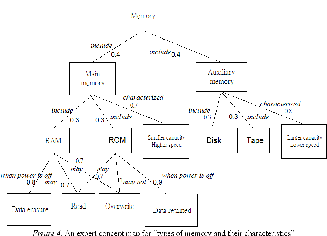 Figure 4 From A New Assessment For Computer Based Concept Mapping