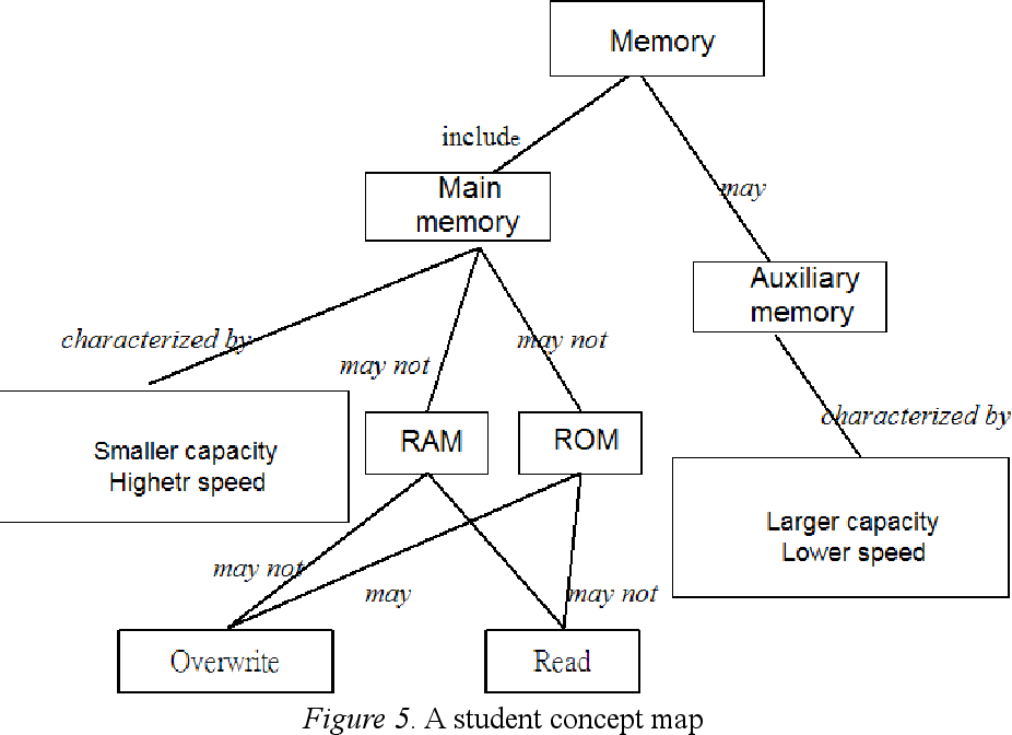 Memory Concept Map.A New Assessment For Computer Based Concept Mapping Semantic Scholar
