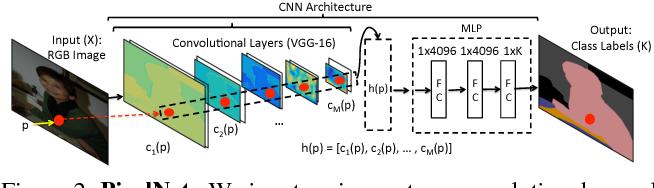 Figure 2 for PixelNet: Representation of the pixels, by the pixels, and for the pixels