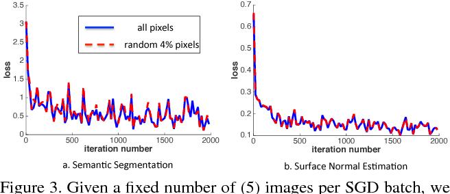 Figure 4 for PixelNet: Representation of the pixels, by the pixels, and for the pixels