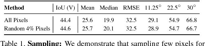 Figure 1 for PixelNet: Representation of the pixels, by the pixels, and for the pixels