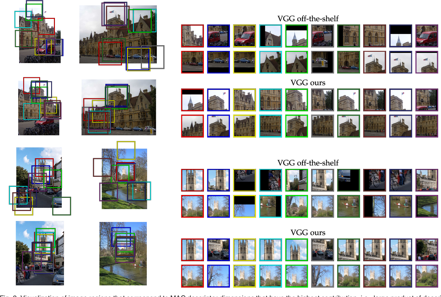 Figure 2 from Fine-Tuning CNN Image Retrieval with No Human