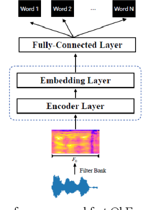 Figure 1 for Fast query-by-example speech search using separable model