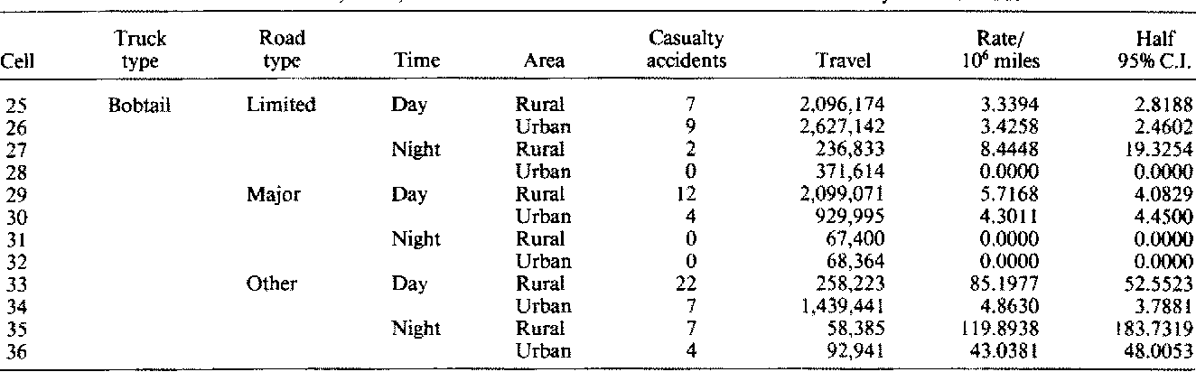 Accident rates for heavy truck-tractors in Michigan  - Semantic Scholar