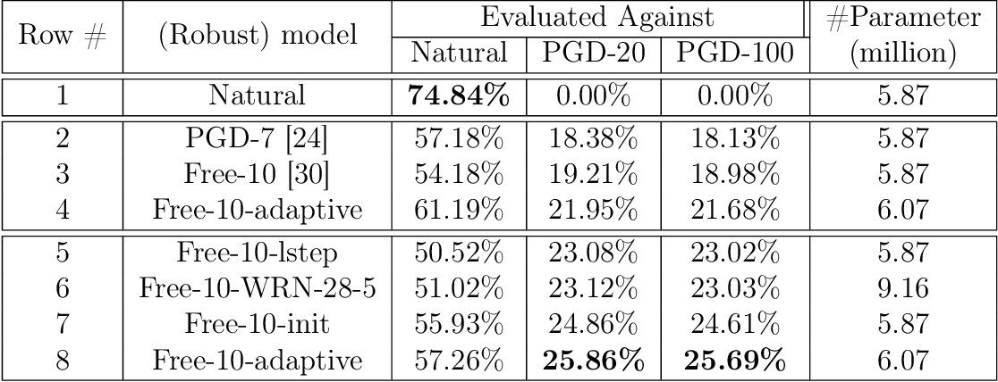 Figure 4 for Exploring Model Robustness with Adaptive Networks and Improved Adversarial Training