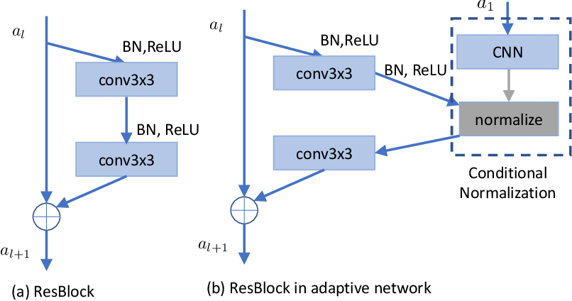 Figure 1 for Exploring Model Robustness with Adaptive Networks and Improved Adversarial Training