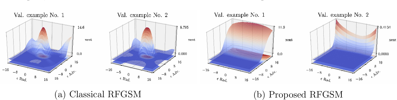Figure 3 for Exploring Model Robustness with Adaptive Networks and Improved Adversarial Training