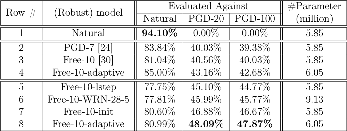 Figure 2 for Exploring Model Robustness with Adaptive Networks and Improved Adversarial Training
