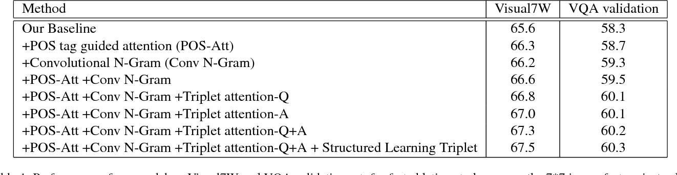Figure 2 for Structured Triplet Learning with POS-tag Guided Attention for Visual Question Answering