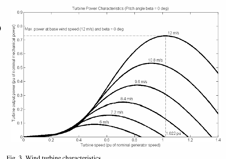 Optimal Control Of A Grid Connected Variable Speed Wind Energy