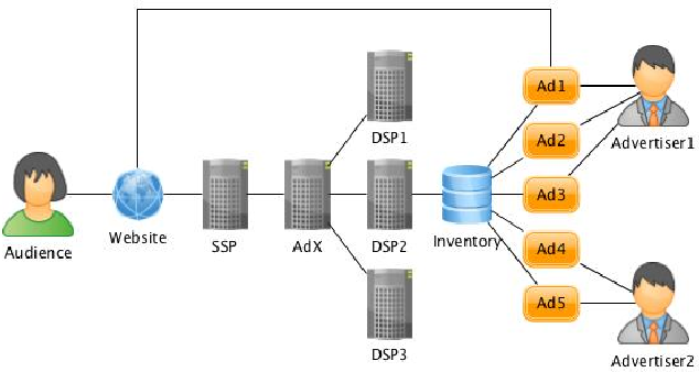 Figure 1 for Dual Based DSP Bidding Strategy and its Application