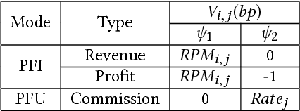 Figure 2 for Dual Based DSP Bidding Strategy and its Application