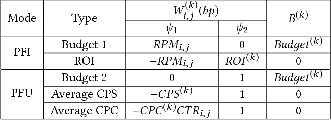Figure 3 for Dual Based DSP Bidding Strategy and its Application