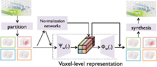 Figure 3 for Large-scale 3D point cloud representations via graph inception networks with applications to autonomous driving