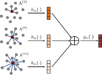 Figure 4 for Large-scale 3D point cloud representations via graph inception networks with applications to autonomous driving