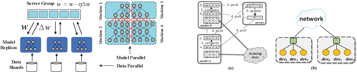 Figure 3 for OD-SGD: One-step Delay Stochastic Gradient Descent for Distributed Training